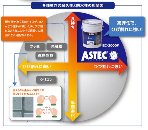 各種塗料の耐久性と防水性の相関図