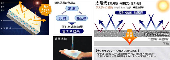 熱をシャットアウト、遮熱効果の仕組み