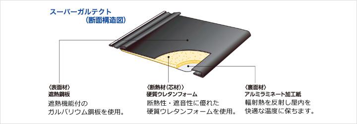 スーパーガルベスト(断面構造図)