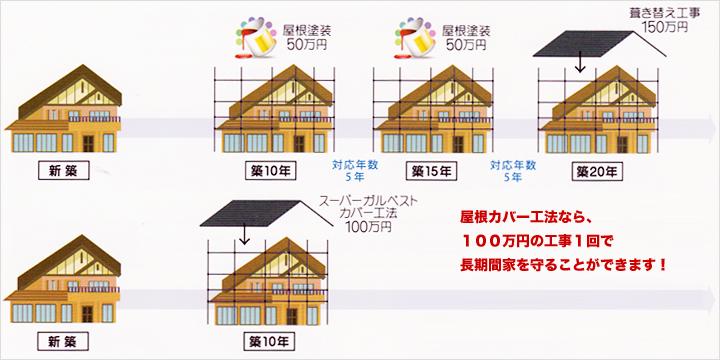 屋根カバー工法なら、100万円の工事1回で長期間家を守ることができます